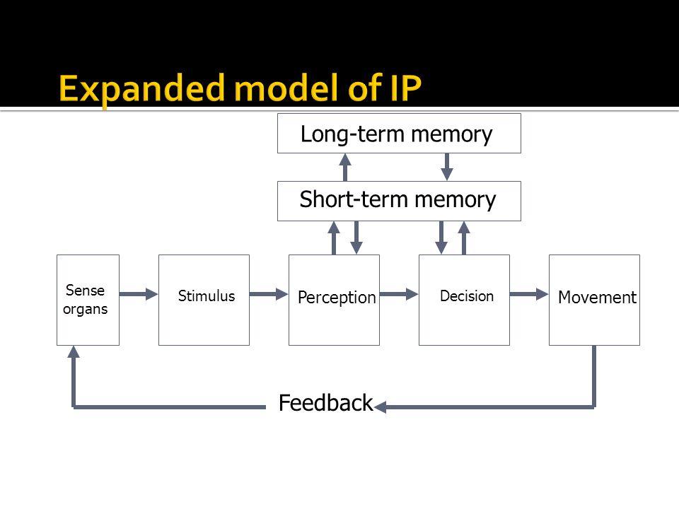 Short-term memory Long-term memory Stimulus Perception Sense organs Decision Movement Feedback