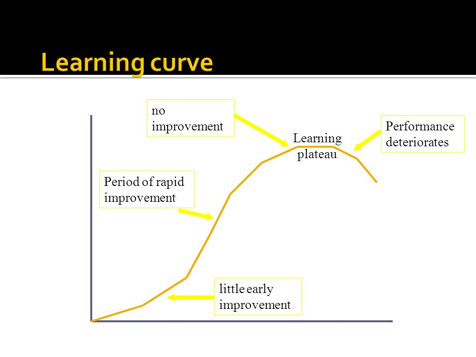 Learning plateau little early improvement Period of rapid improvement no improvement Performance deteriorates