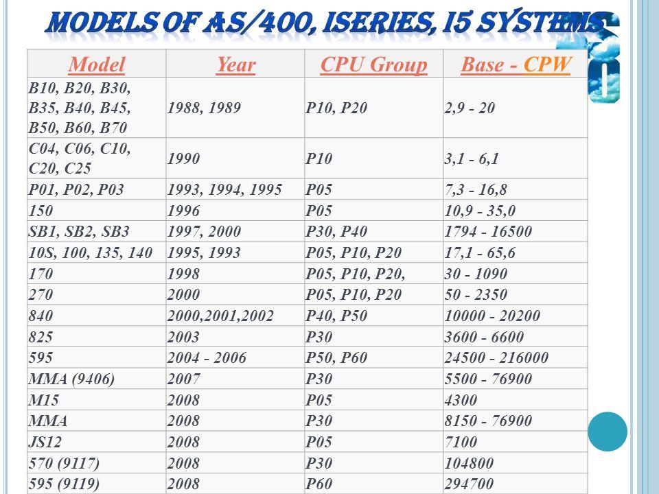 ModelYearCPU GroupBase - CPWCPW B10, B20, B30, B35, B40, B45, B50, B60, B70 1988, 1989P10, P202,9 - 20 C04, C06, C10, C20, C25 1990P103,1 - 6,1 P01, P02, P031993, 1994, 1995P057,3 - 16,8 1501996P0510,9 - 35,0 SB1, SB2, SB31997, 2000P30, P401794 - 16500 10S, 100, 135, 1401995, 1993P05, P10, P2017,1 - 65,6 1701998P05, P10, P20,30 - 1090 2702000P05, P10, P2050 - 2350 8402000,2001,2002P40, P5010000 - 20200 8252003P303600 - 6600 5952004 - 2006P50, P6024500 - 216000 MMA (9406)2007P305500 - 76900 M152008P054300 MMA2008P308150 - 76900 JS122008P057100 570 (9117)2008P30104800 595 (9119)2008P60294700