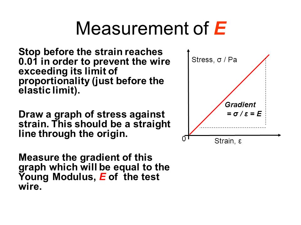 Measurement of E Stop before the strain reaches 0.01 in order to prevent the wire exceeding its limit of proportionality (just before the elastic limi