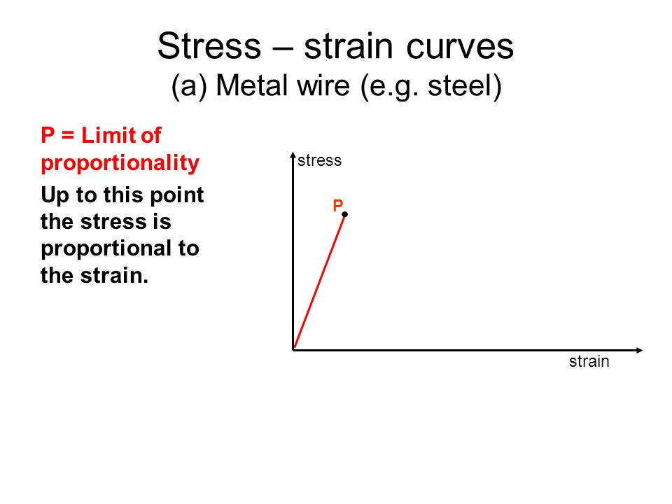 Stress – strain curves (a) Metal wire (e.g. steel) P = Limit of proportionality Up to this point the stress is proportional to the strain. stress stra