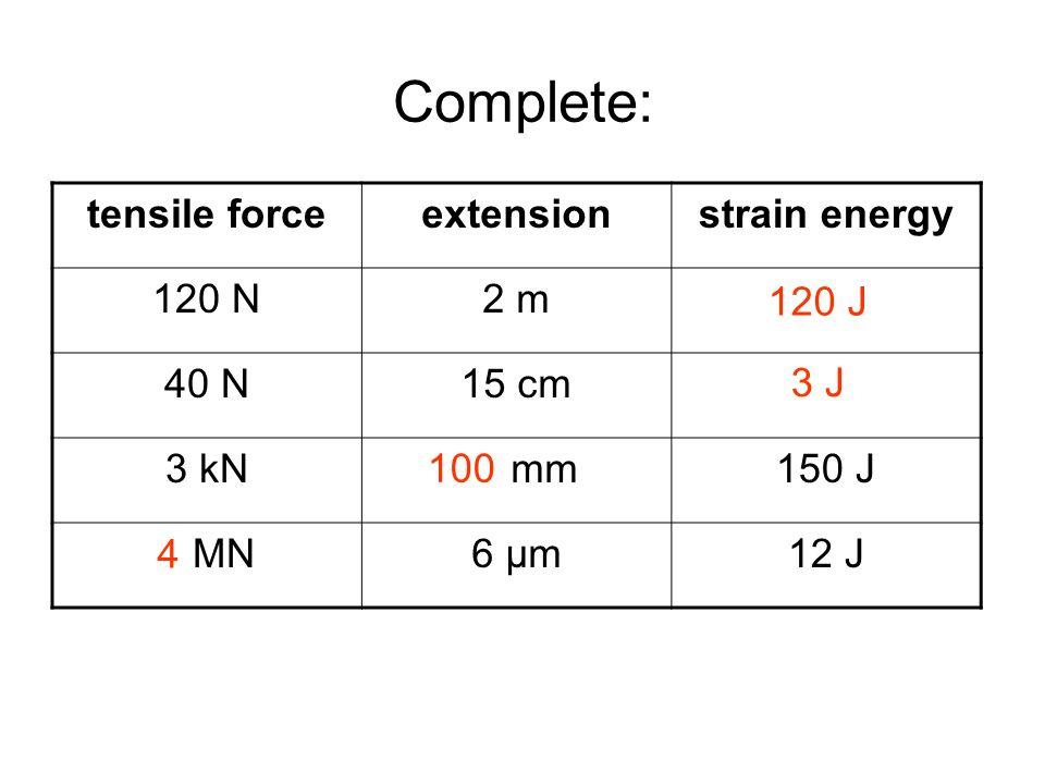Answers tensile forceextensionstrain energy 120 N2 m 40 N15 cm 3 kN50 mm150 J 2 MN6 μm12 J Complete: 120 J 3 J 100 4