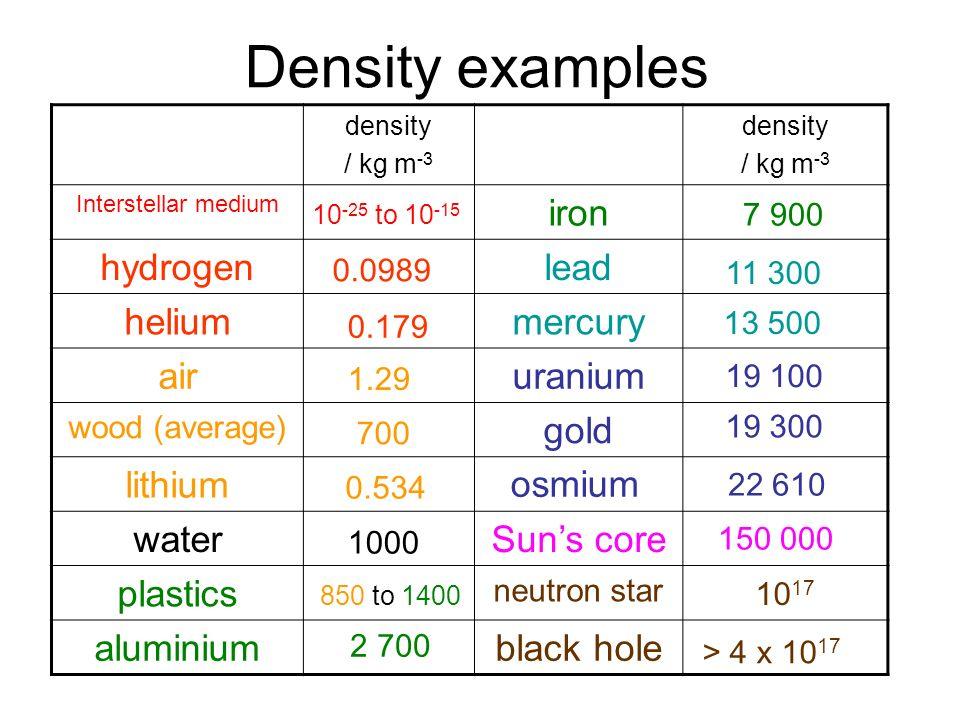 Density examples density / kg m -3 density / kg m -3 Interstellar medium iron hydrogenlead heliummercury airuranium wood (average) gold lithium waterS
