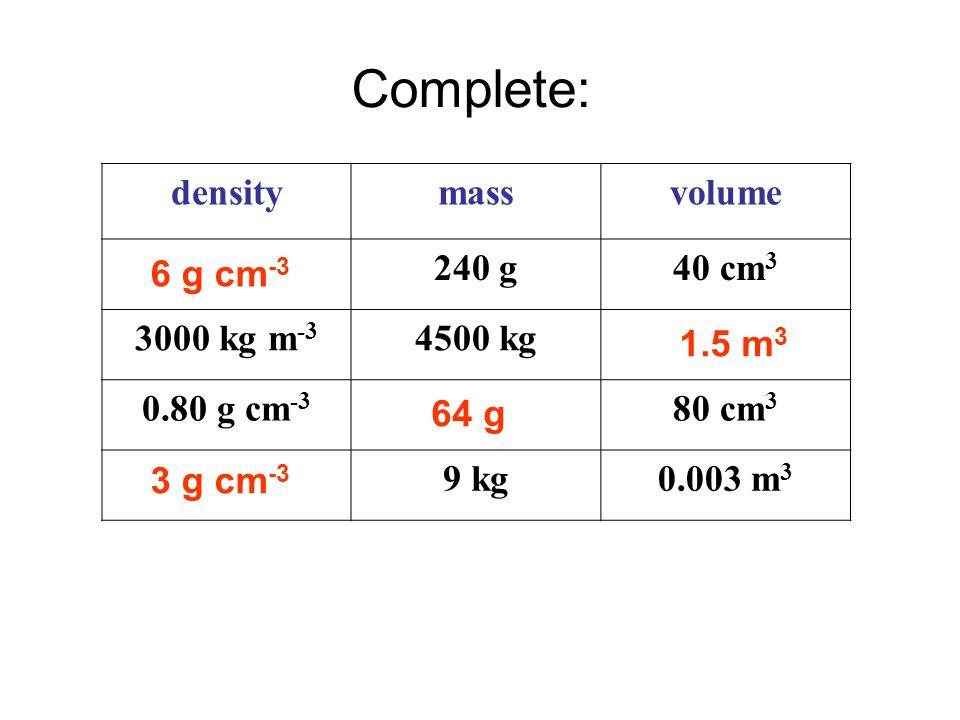 Answers densitymassvolume 240 g40 cm 3 3000 kg m -3 4500 kg 0.80 g cm -3 80 cm 3 9 kg0.003 m 3 6 g cm -3 3 g cm -3 1.5 m 3 64 g Complete: