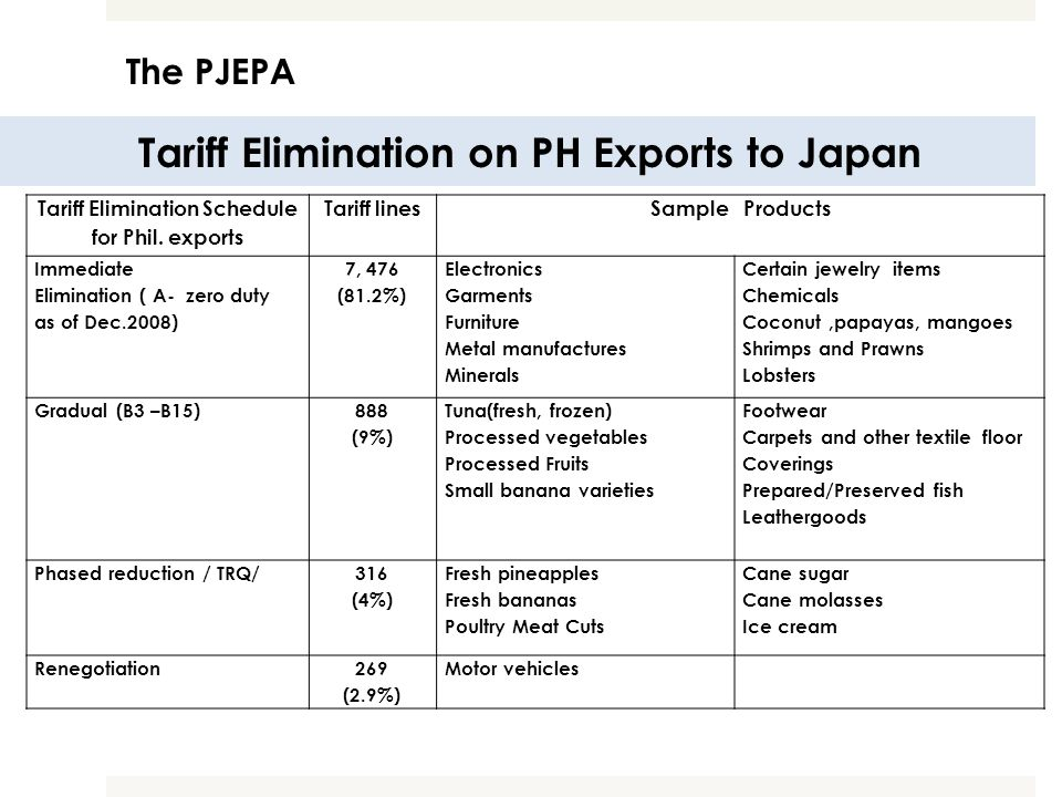 Tariff Elimination on PH Exports to Japan Tariff Elimination Schedule for Phil. exports Tariff linesSample Products Immediate Elimination ( A- zero du