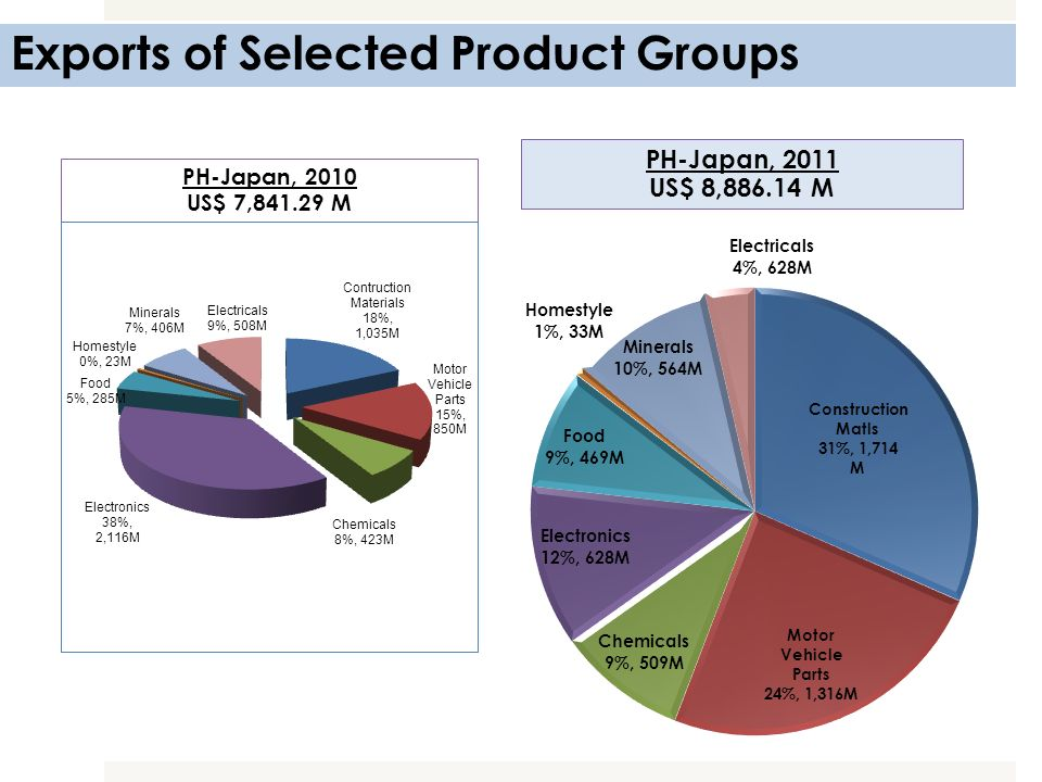 Exports of Selected Product Groups PH-Japan, 2010 US$ 7,841.29 M PH-Japan, 2011 US$ 8,886.14 M