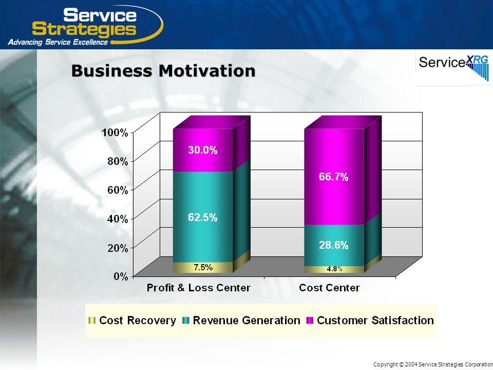 Copyright © 2004 Service Strategies Corporation Business Motivation