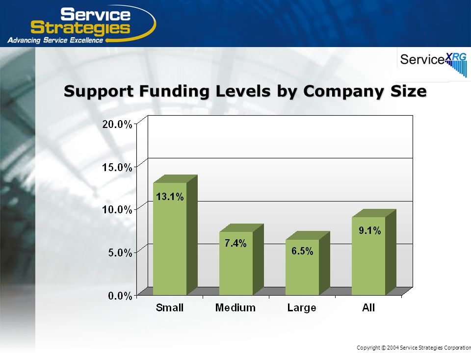 Copyright © 2004 Service Strategies Corporation Support Funding Levels by Company Size