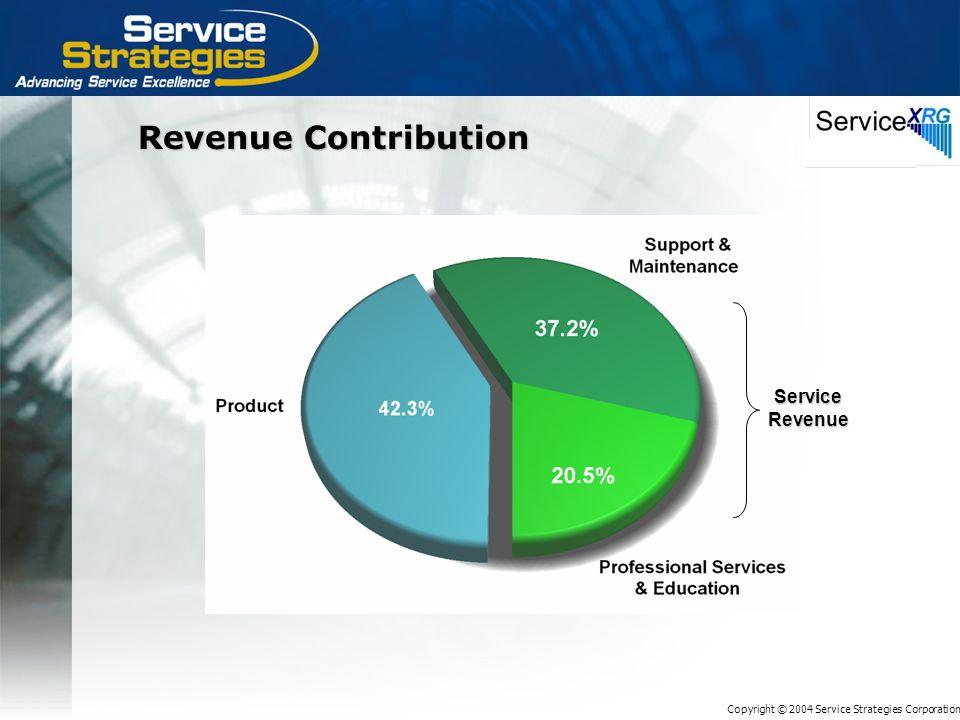 Copyright © 2004 Service Strategies Corporation Revenue Contribution Service Revenue