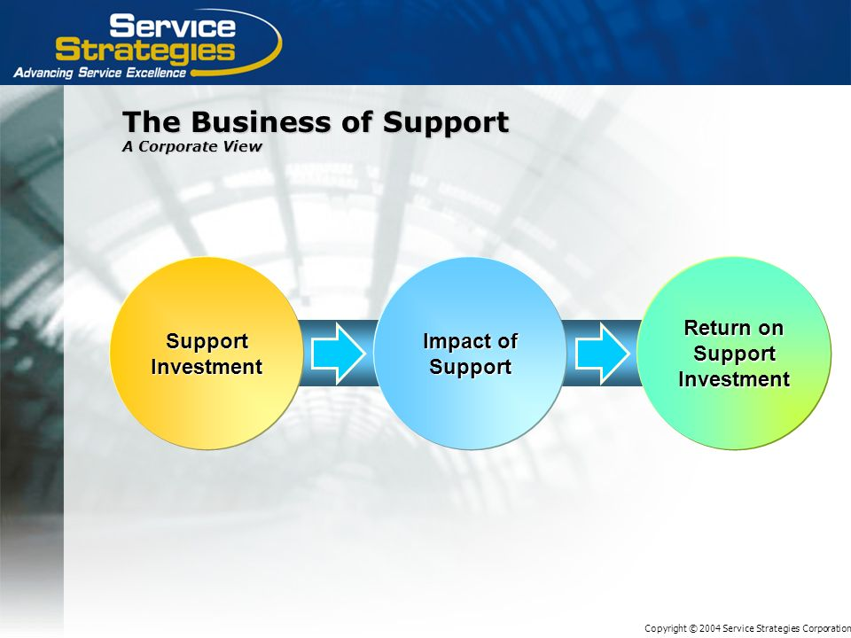 Copyright © 2004 Service Strategies Corporation The Business of Support A Corporate View Support Investment Impact of Support Return on Support Investment