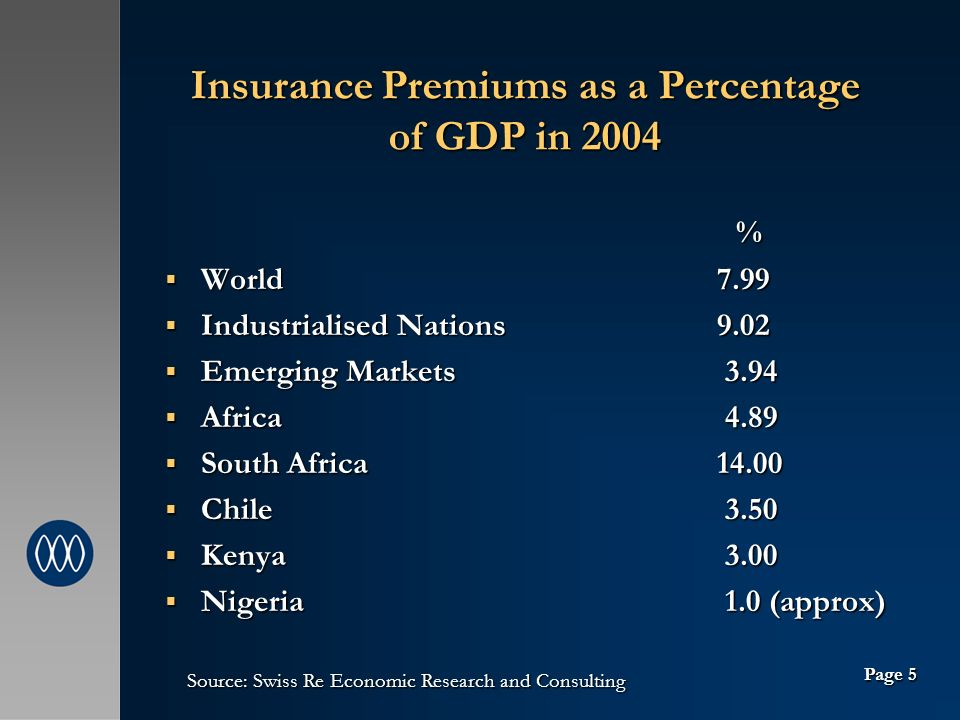 Insurance Premiums as a Percentage of GDP in 2004 % World 7.99 World 7.99 Industrialised Nations 9.02 Industrialised Nations 9.02 Emerging Markets 3.94 Emerging Markets 3.94 Africa 4.89 Africa 4.89 South Africa South Africa Chile 3.50 Chile 3.50 Kenya 3.00 Kenya 3.00 Nigeria 1.0 (approx) Nigeria 1.0 (approx) Source: Swiss Re Economic Research and Consulting Page 5