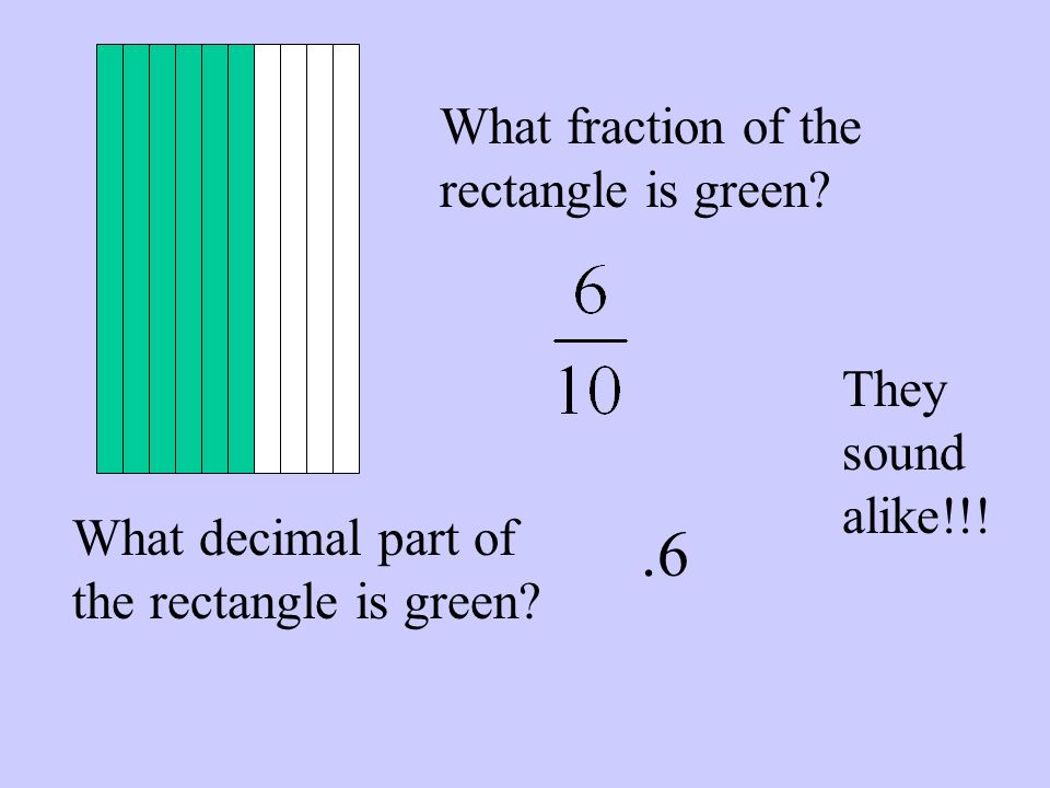 What fraction of the rectangle is green? What decimal part of the rectangle is green?.6 They sound alike!!!