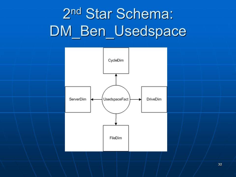 32 2 nd Star Schema: DM_Ben_Usedspace