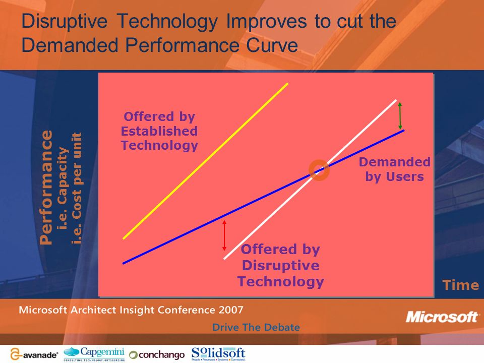 Performance i.e. Capacity i.e. Cost per unit Offered by Established Technology Offered by Disruptive Technology Demanded by Users Disruptive Technolog