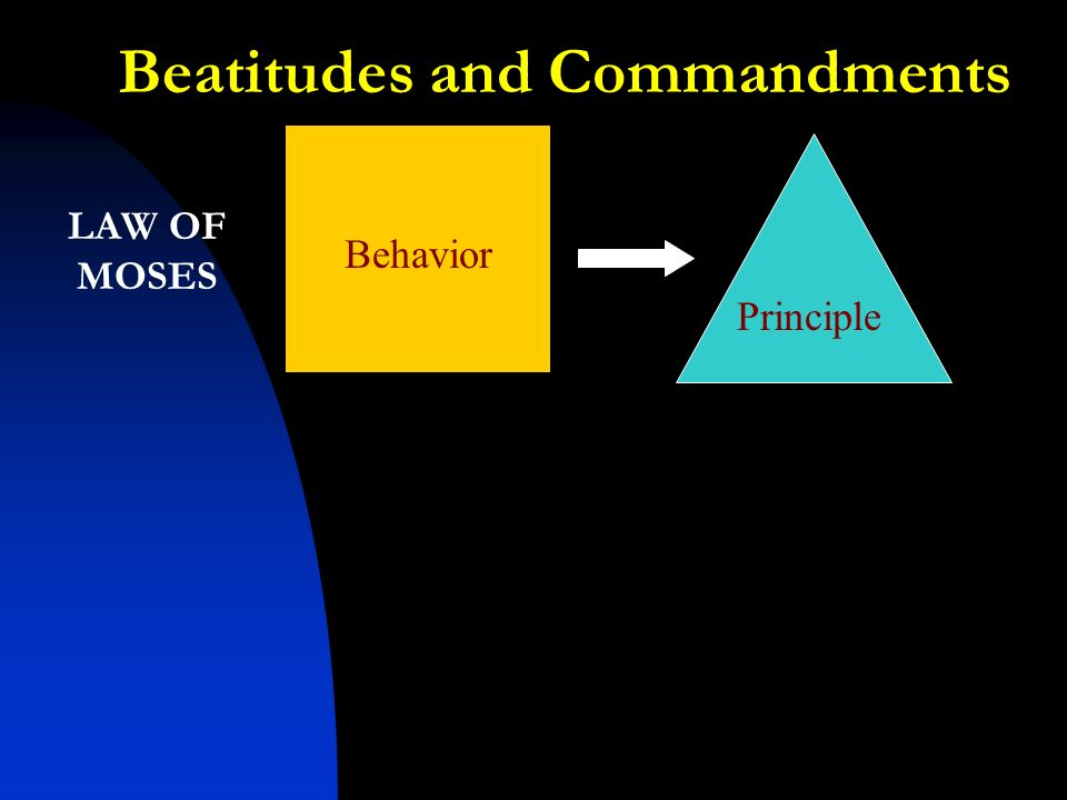 LAW OF MOSES Behavior Principle Beatitudes and Commandments