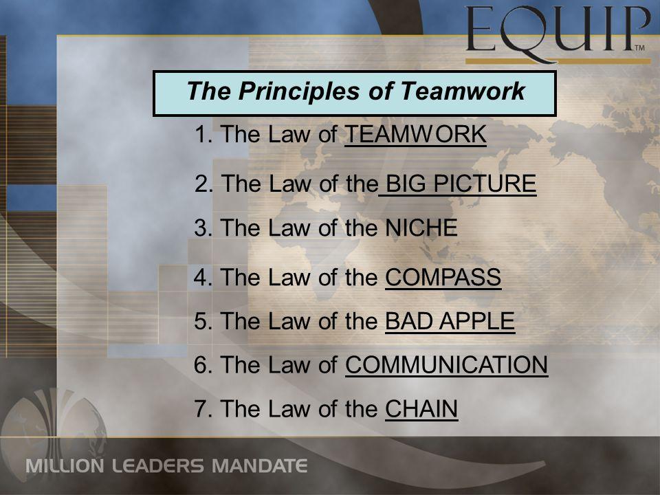 1. The Law of TEAMWORK The Principles of Teamwork 2. The Law of the BIG PICTURE 3. The Law of the NICHE 4. The Law of the COMPASS 5. The Law of the BA