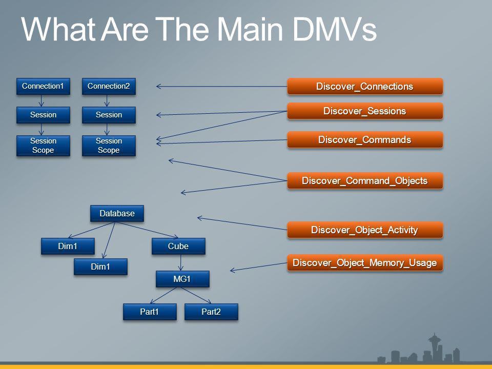 Connection1Connection1 SessionSession Session Scope DatabaseDatabase Dim1Dim1 Dim1Dim1 CubeCube MG1MG1 Part1Part1Part2Part2 Discover_ConnectionsDiscov