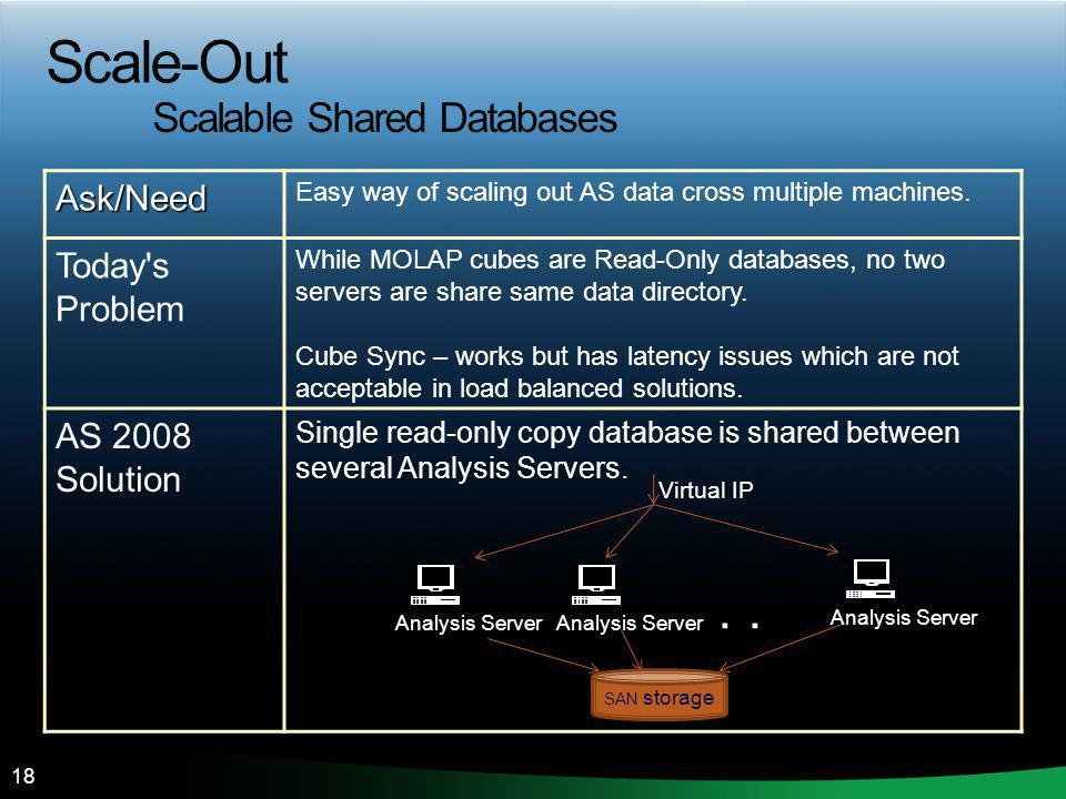 18Ask/Need Easy way of scaling out AS data cross multiple machines. Today's Problem While MOLAP cubes are Read-Only databases, no two servers are shar