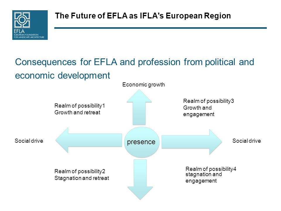 The Future of EFLA as IFLA's European Region Consequences for EFLA and profession from political and economic development Realm of possibility4 stagna