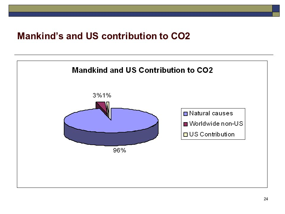 24 Mankinds and US contribution to CO2