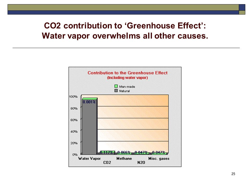 25 CO2 contribution to Greenhouse Effect: Water vapor overwhelms all other causes.