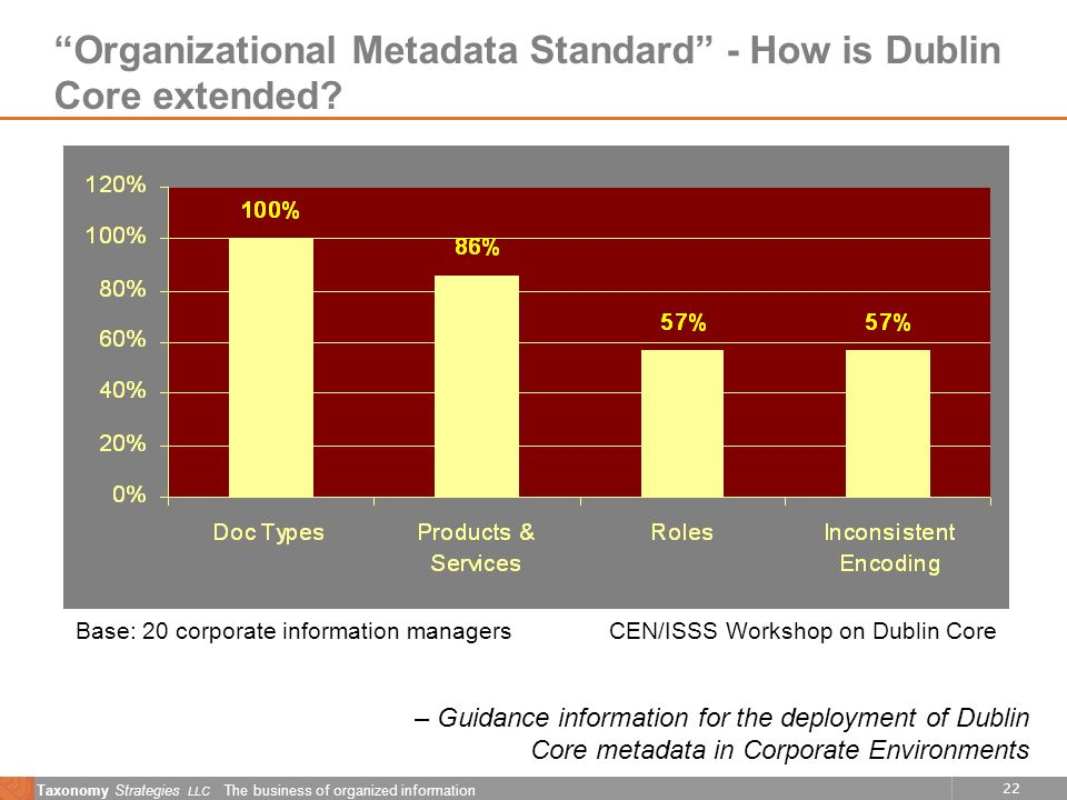 22 Taxonomy Strategies LLC The business of organized information Organizational Metadata Standard - How is Dublin Core extended.