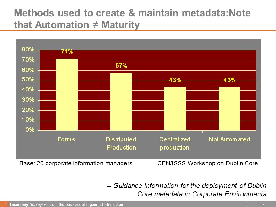 26 Taxonomy Strategies LLC The business of organized information Methods used to create & maintain metadata:Note that Automation Maturity Base: 20 corporate information managers CEN/ISSS Workshop on Dublin Core – Guidance information for the deployment of Dublin Core metadata in Corporate Environments