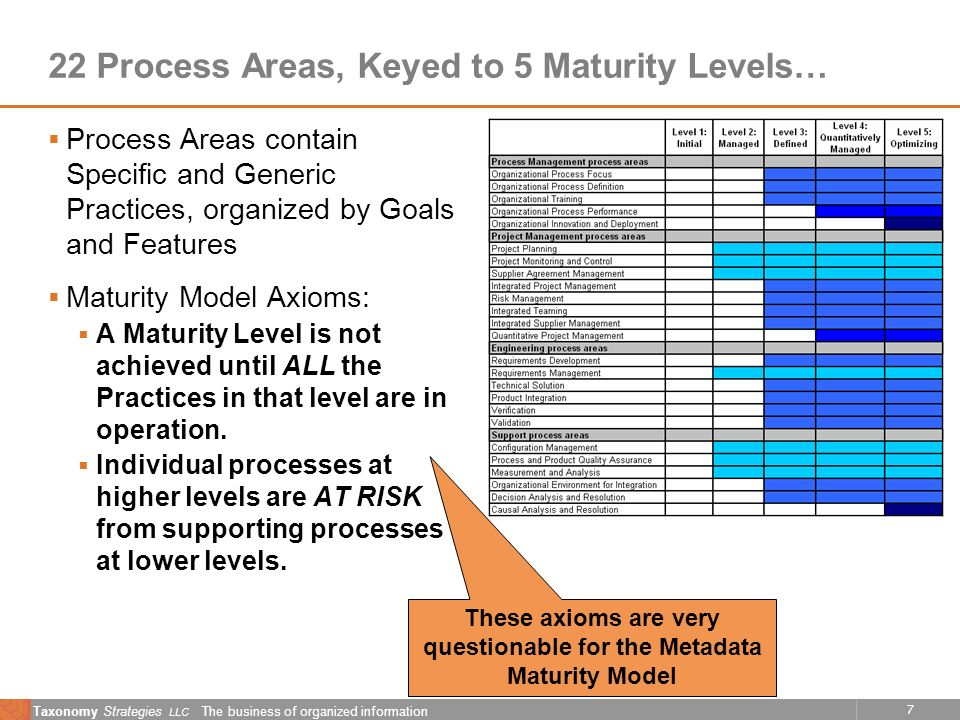 7 Taxonomy Strategies LLC The business of organized information 22 Process Areas, Keyed to 5 Maturity Levels… Process Areas contain Specific and Generic Practices, organized by Goals and Features Maturity Model Axioms: A Maturity Level is not achieved until ALL the Practices in that level are in operation.