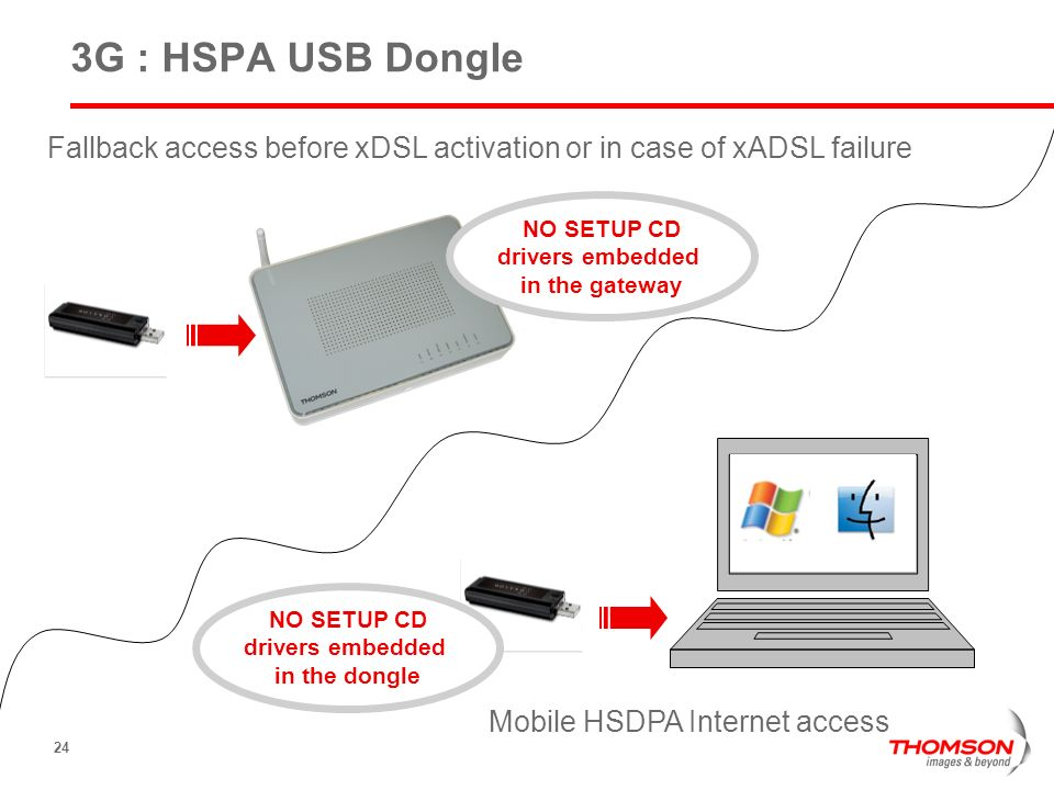 24 3G : HSPA USB Dongle Fallback access before xDSL activation or in case of xADSL failure Mobile HSDPA Internet access NO SETUP CD drivers embedded i