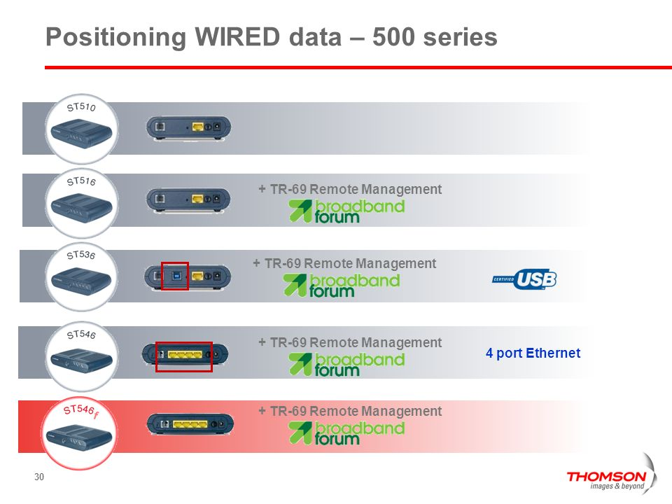 30 Positioning WIRED data – 500 series + TR-69 Remote Management 4 port Ethernet + TR-69 Remote Management f