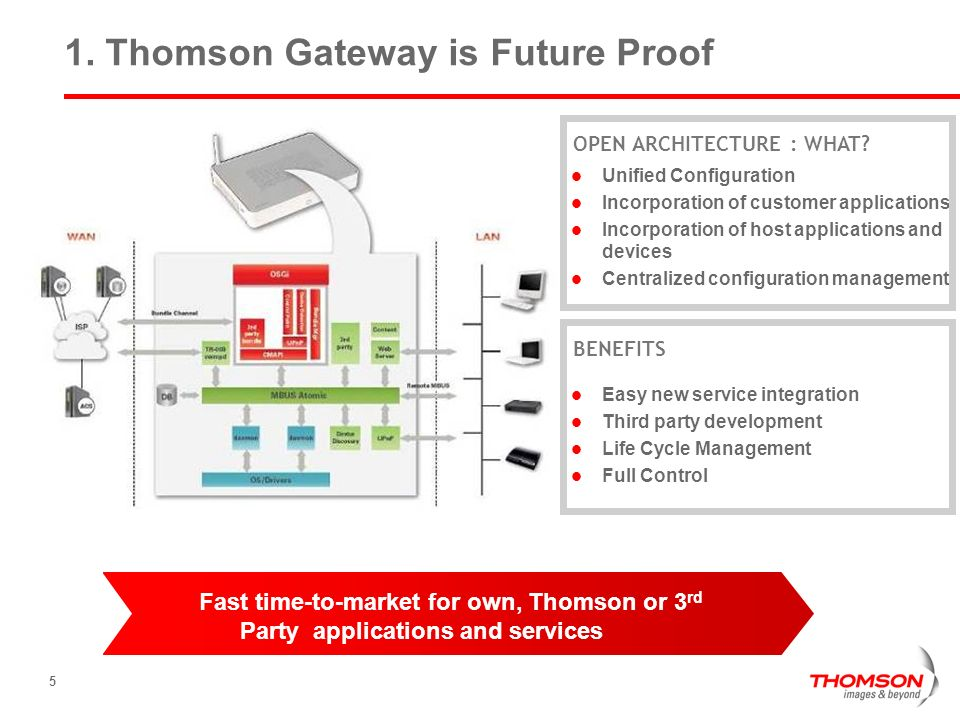 5 1. Thomson Gateway is Future Proof Unified Configuration Incorporation of customer applications Incorporation of host applications and devices Centr