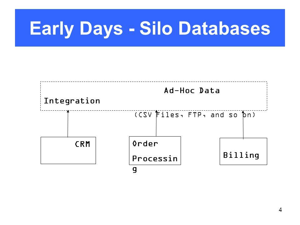 5 First Steps to Integration Integrated Data Platform CRM Billing Order Processin g