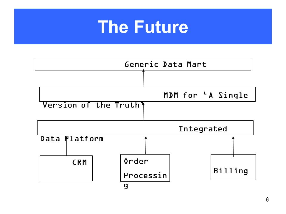 6 The Future Integrated Data Platform CRM Billing Order Processin g MDM for A Single Version of the Truth Generic Data Mart