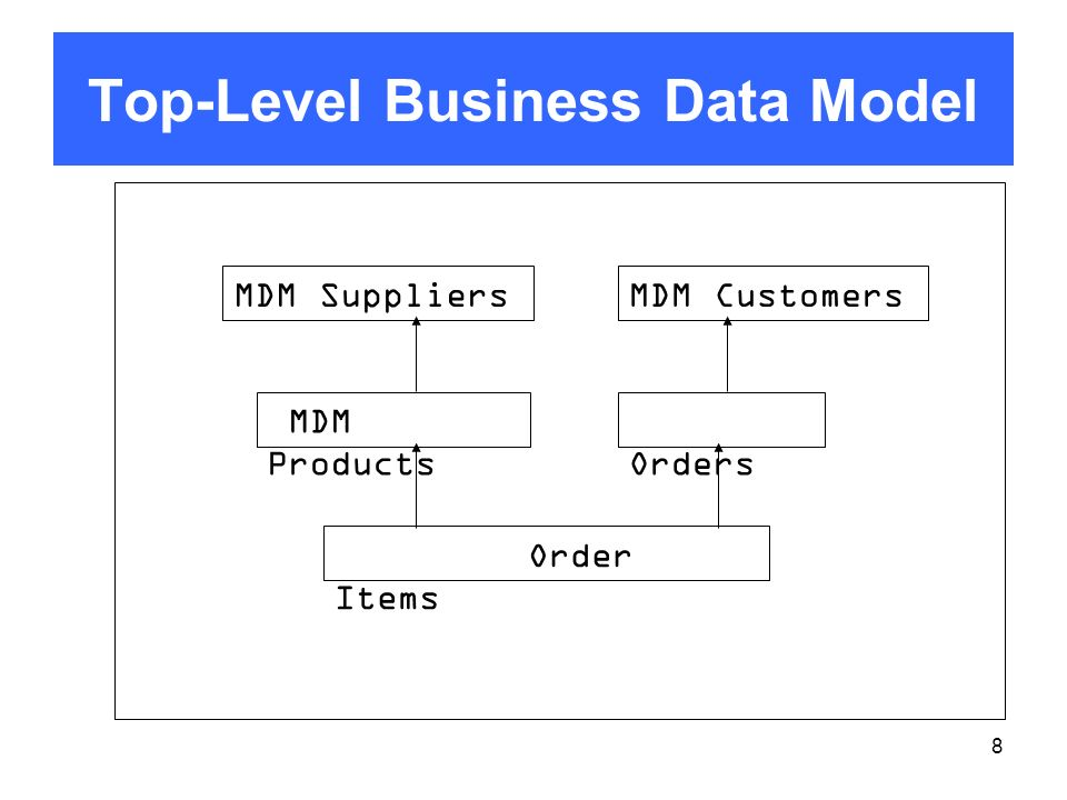 8 Top-Level Business Data Model MDM Products MDM Customers Orders Order Items MDM Suppliers