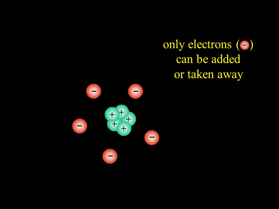 +++++ in an atom, protons ( ) are in the center and electrons ( ) are on the outside +