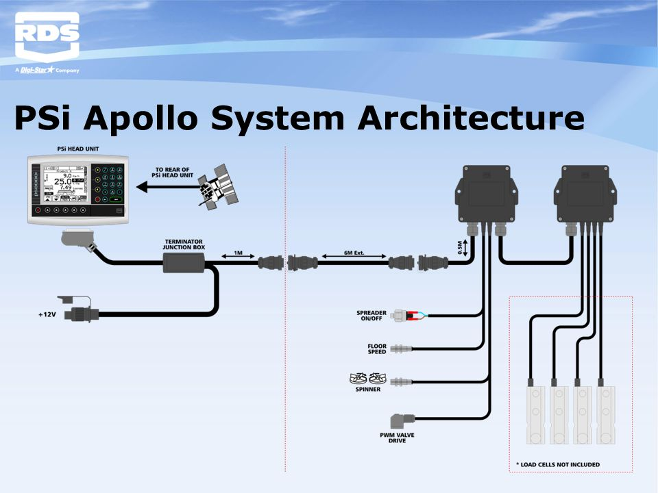 PSi Apollo System Architecture
