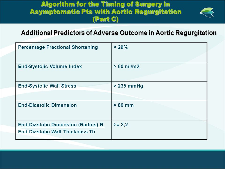 Algorithm for the Timing of Surgery in Asymptomatic Pts with Aortic Regurgitation (Part C) Percentage Fractional Shortening< 29% End-Systolic Volume I