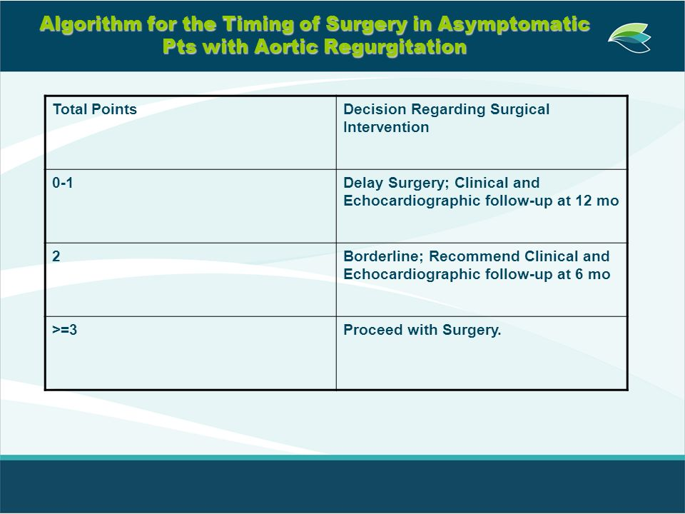 Algorithm for the Timing of Surgery in Asymptomatic Pts with Aortic Regurgitation Total PointsDecision Regarding Surgical Intervention 0-1Delay Surger