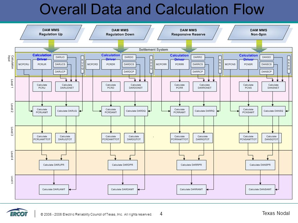 Texas Nodal © 2005 - 2006 Electric Reliability Council of Texas, Inc. All rights reserved. 4 Overall Data and Calculation Flow