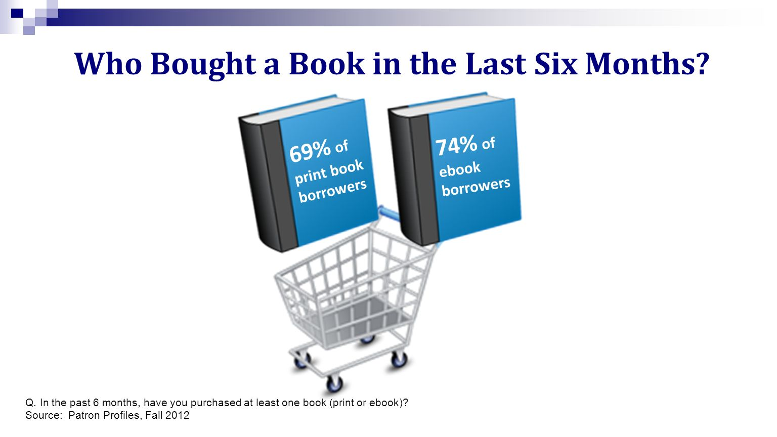 69% of print book borrowers 74% of ebook borrowers Q.