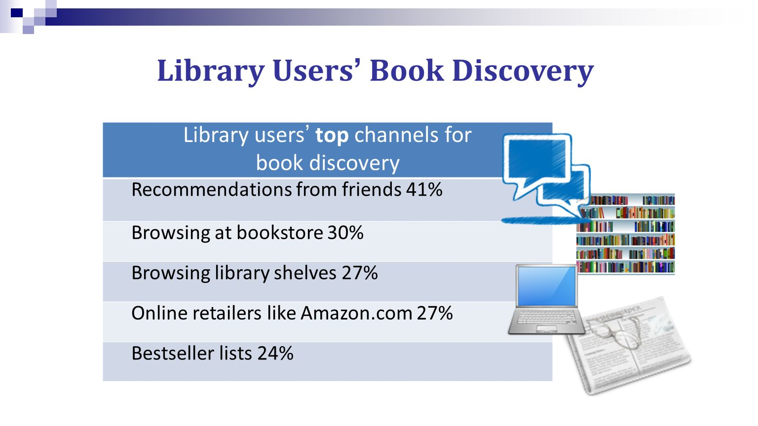 Library Users Book Discovery Library users top channels for book discovery Recommendations from friends 41% Browsing at bookstore 30% Browsing library shelves 27% Online retailers like Amazon.com 27% Bestseller lists 24%
