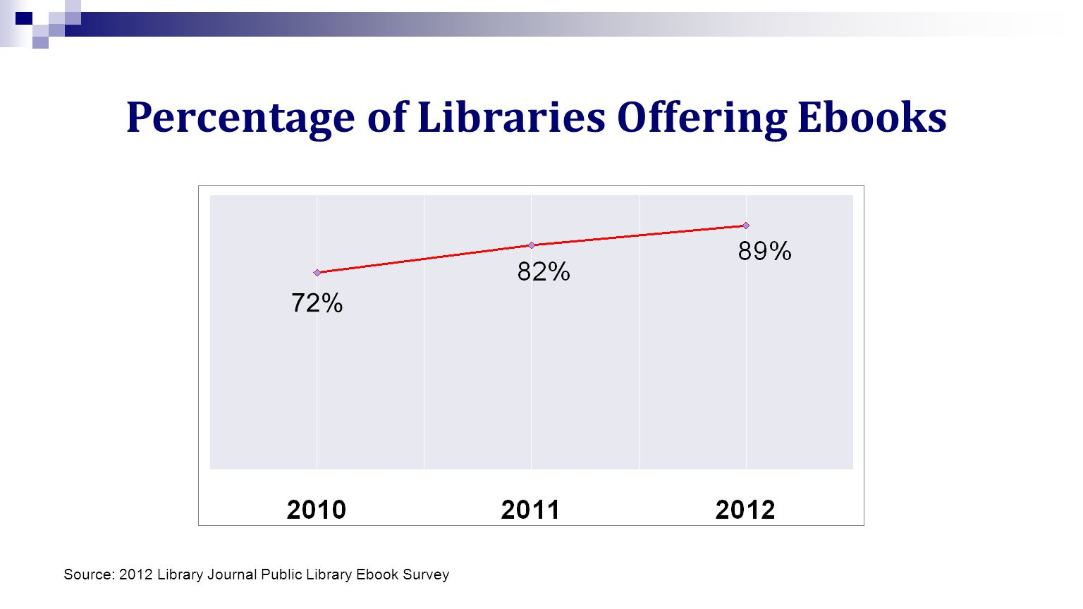 Percentage of Libraries Offering Ebooks 72% Source: 2012 Library Journal Public Library Ebook Survey