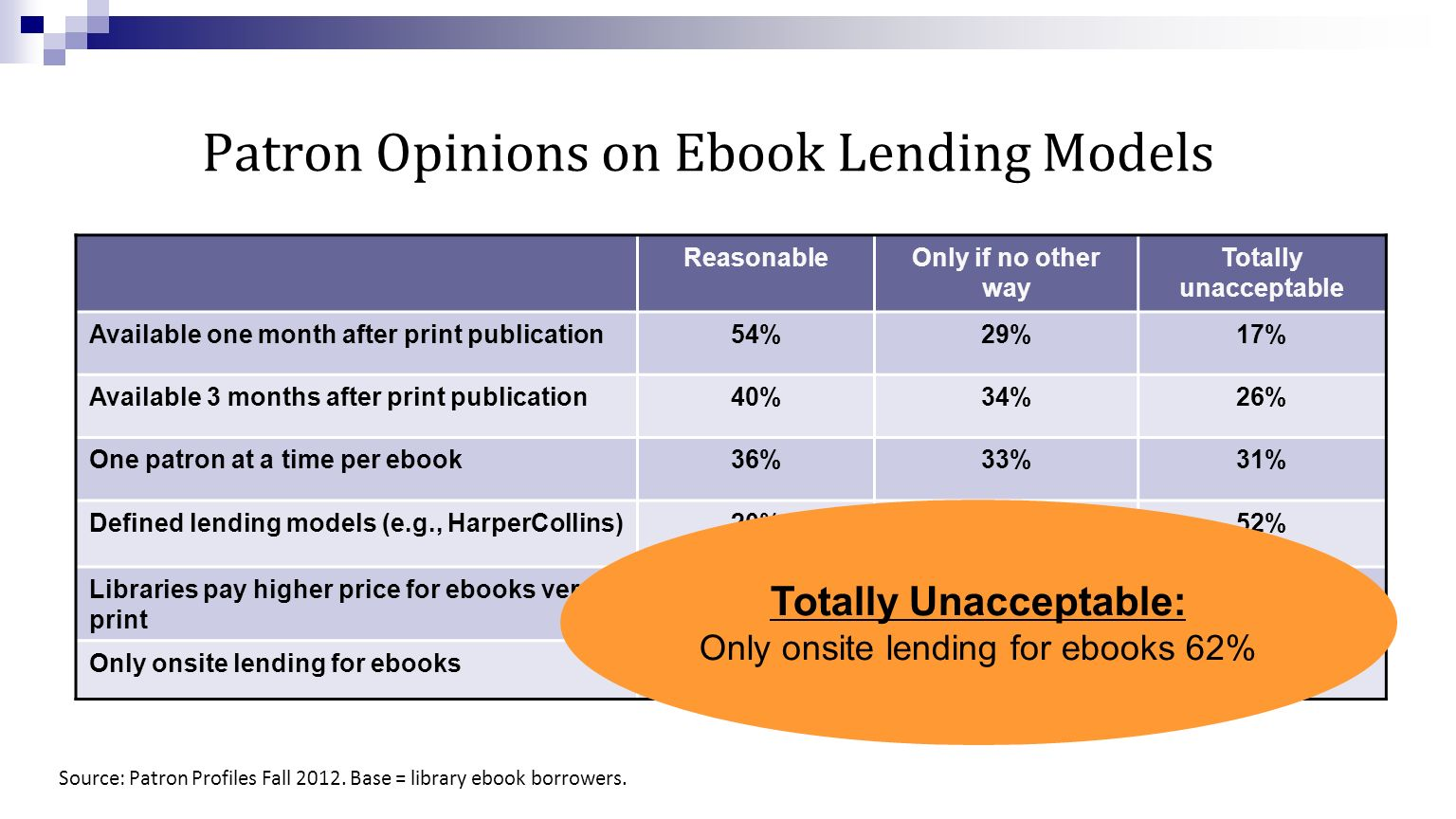 Patron Opinions on Ebook Lending Models ReasonableOnly if no other way Totally unacceptable Available one month after print publication54%29%17% Available 3 months after print publication40%34%26% One patron at a time per ebook36%33%31% Defined lending models (e.g., HarperCollins)20%28%52% Libraries pay higher price for ebooks versus print 15%32%53% Only onsite lending for ebooks15%23%62% Source: Patron Profiles Fall 2012.