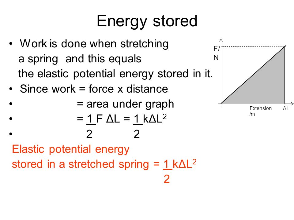 Energy stored Work is done when stretching a spring and this equals the elastic potential energy stored in it. Since work = force x distance = area un