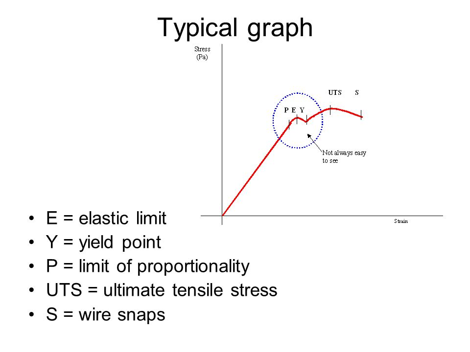 Typical graph E = elastic limit Y = yield point P = limit of proportionality UTS = ultimate tensile stress S = wire snaps