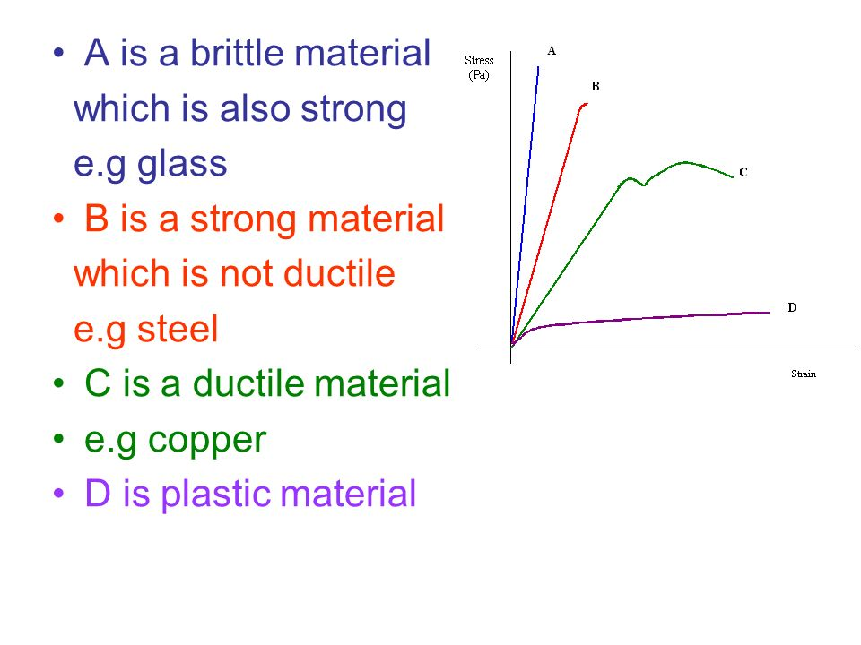 A is a brittle material which is also strong e.g glass B is a strong material which is not ductile e.g steel C is a ductile material e.g copper D is p