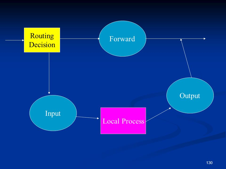 130 Forward Input Output Local Process Routing Decision