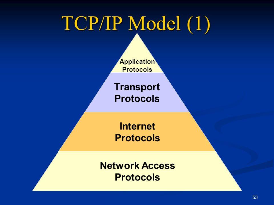 53 TCP/IP Model (1)