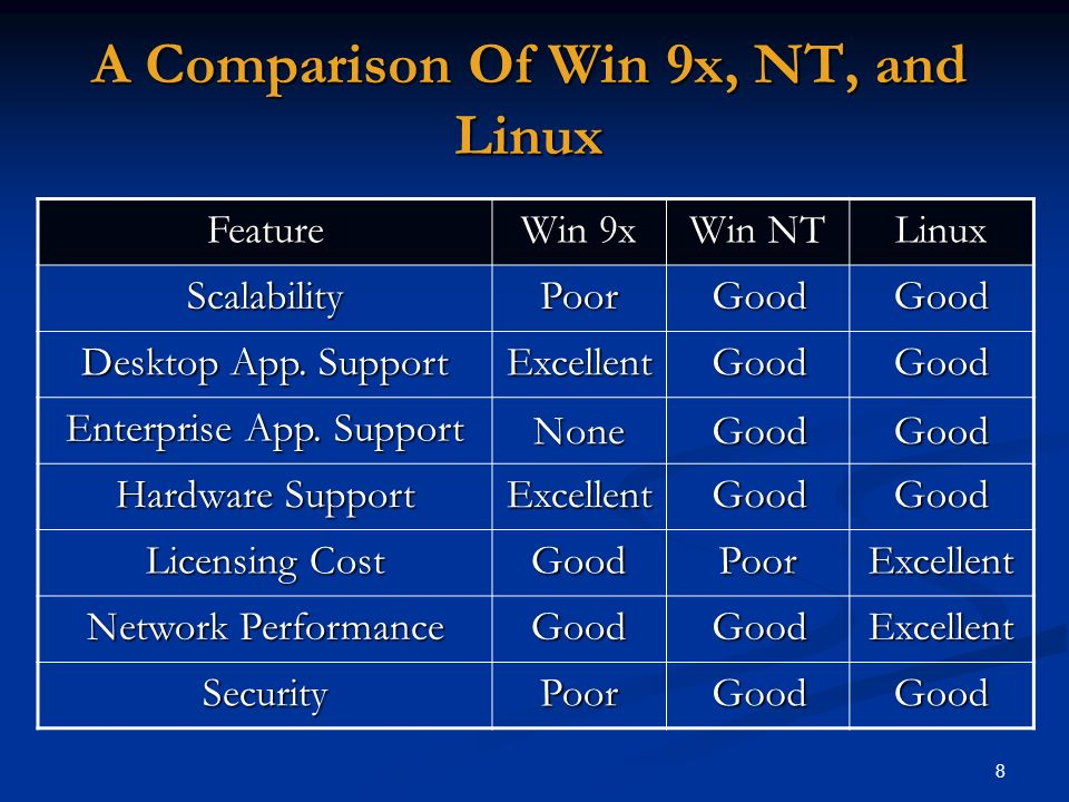 8 A Comparison Of Win 9x, NT, and Linux Linux Win NT Win 9x Feature GoodGoodPoorScalability GoodGoodExcellent Desktop App. Support GoodGoodNone Enterp
