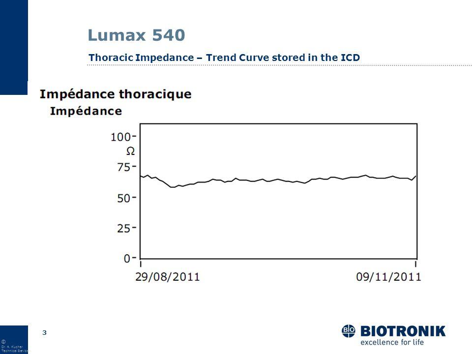 2 © Dr. A. Kucher Technical Service Lumax 540 Thoracic Impedance – Trend Curve via HM